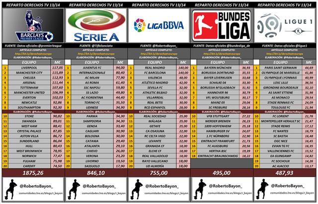 Reparto televisivo de las grandes ligas europeas.